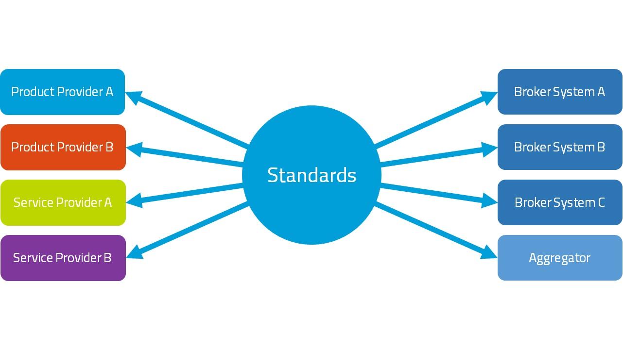 Standards for Brokers - Polaris UK Ltd